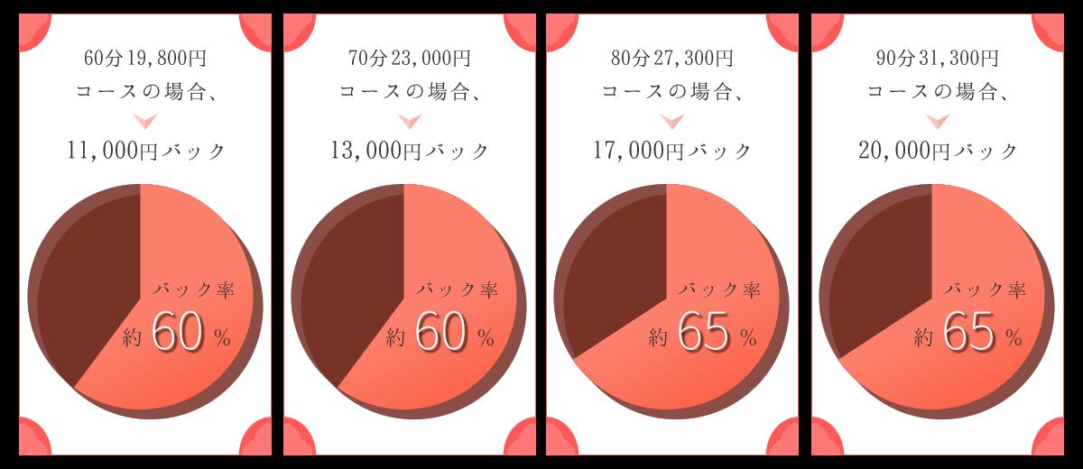 バック率グラフ